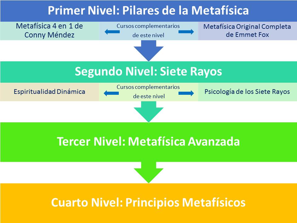 ciclo básico de la metafísica